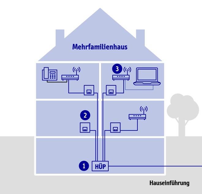 mit direktem glasfaseranschluss im gigabitbereich surfen enso. Black Bedroom Furniture Sets. Home Design Ideas